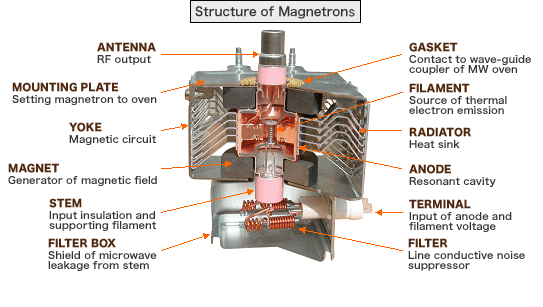 Magnetron Failures And Why The Fail Magsells Microwave